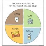 collegefood