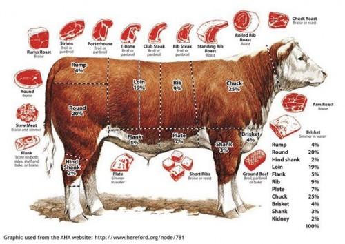steak chart